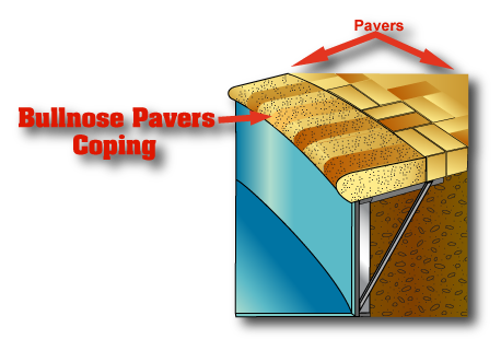 This is a picture of bullnose pavers coping