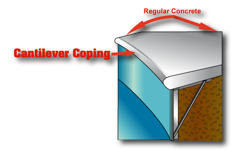 this is a diagram explaining how a type of coping works